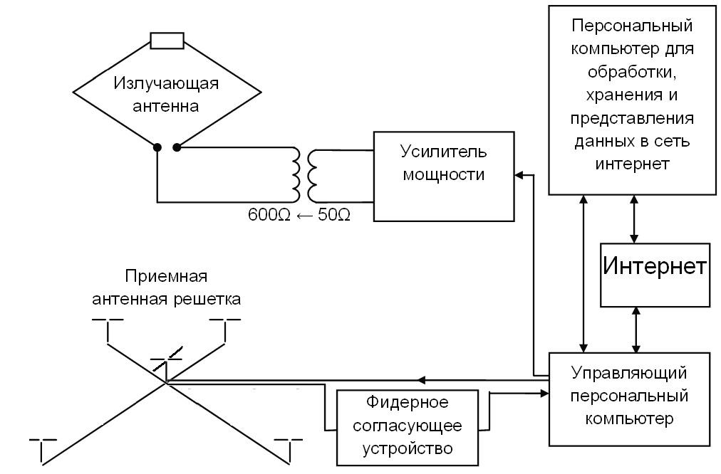 Структурная схема сетевого